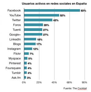 Estadisticas-Usuarios-redes-sociales-España