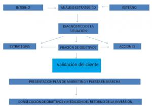 plan de market