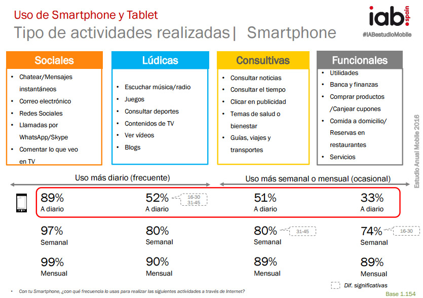 mobile marketing como estrategia de marketing digital para hoteles, hostales y casas rurales